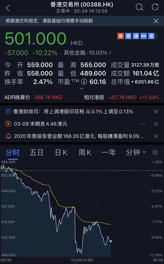 """突然上调印花税30%,港股""""崩了"""",170亿资金紧急出逃,A股也""""懵了"""""""