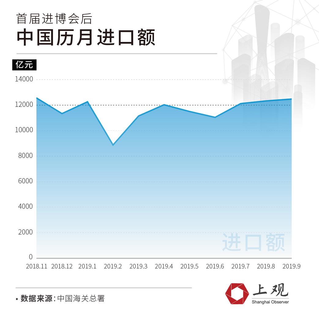 首届进博会后,中国在世界上买了啥
