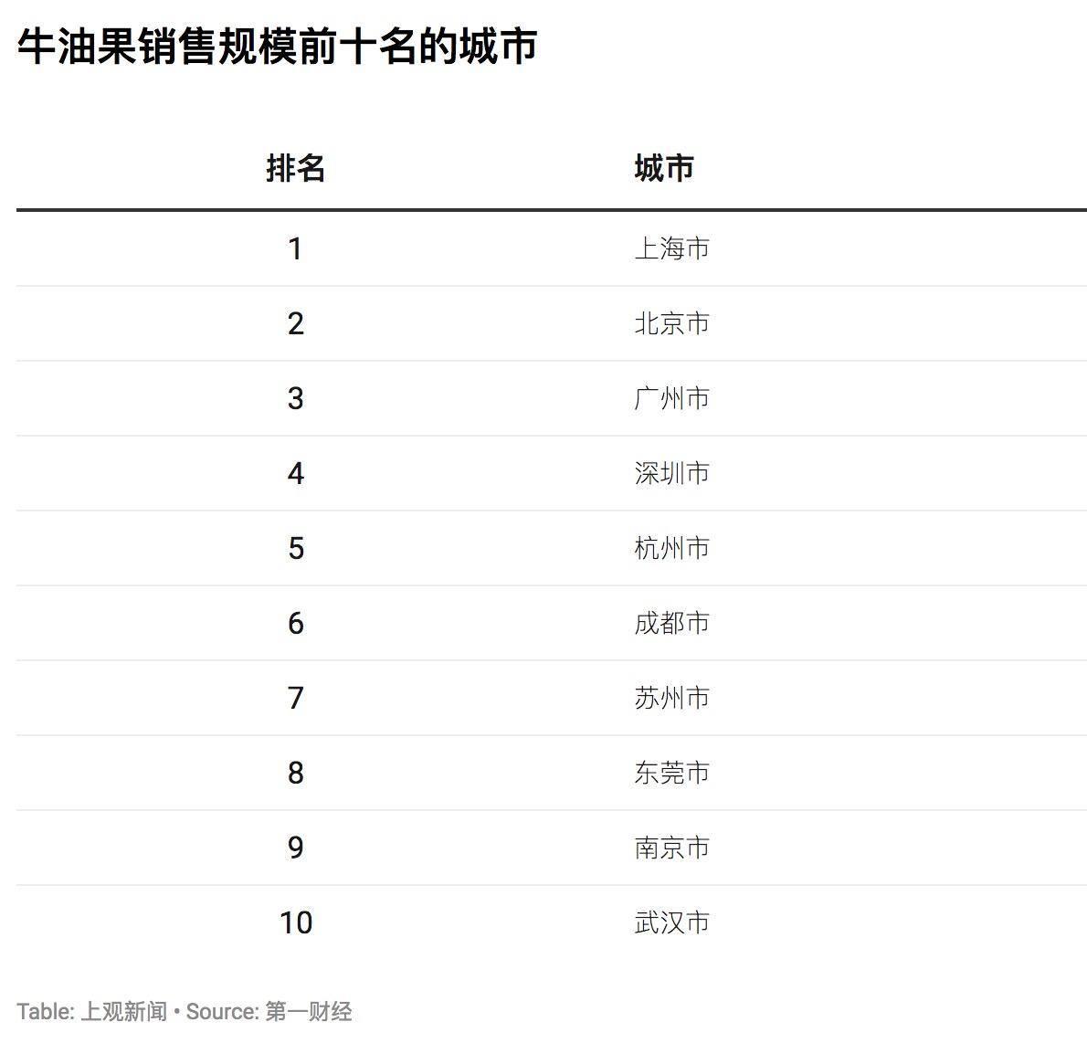 """进博会与花钱之道③ :牛油果在中国市场是怎样炼成""""网红""""的"""