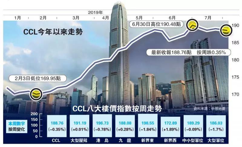 香港住宅销量断崖式暴跌!