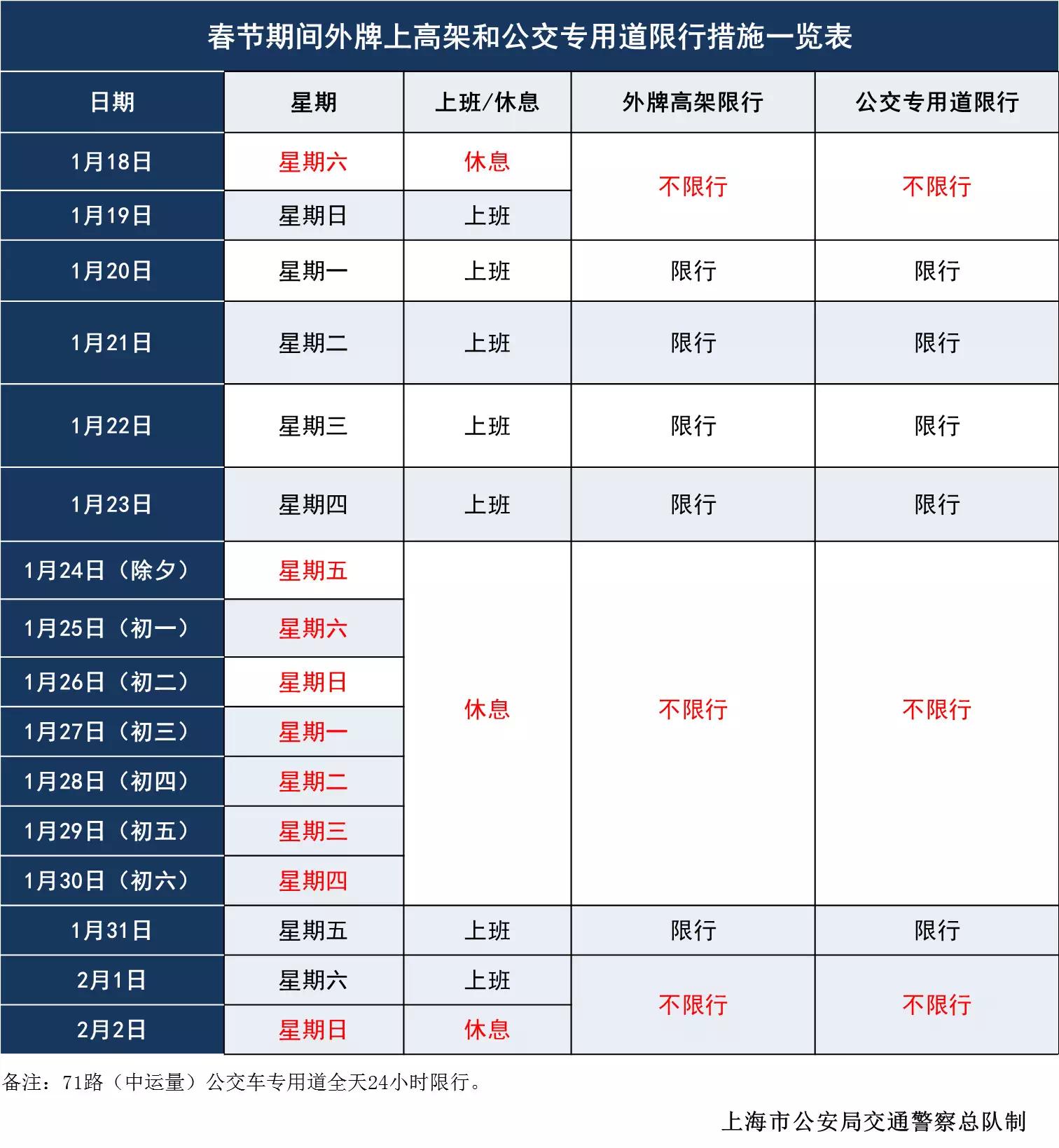 周日要上班,外牌车能上高架吗?春节期间上海高架如何限行?权威解
