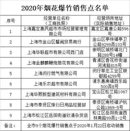 上海今年设9处烟花爆竹销售点共2700箱,22日起实名销售,外地自行购入