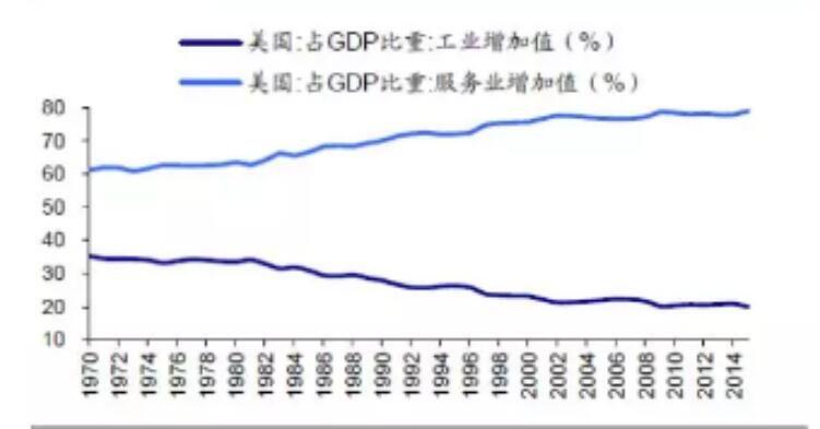 服务业占美国gdp比重_美国gdp构成比例图
