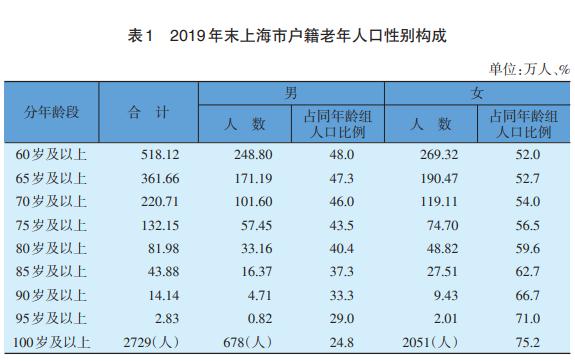 新统计!上海60岁及以上户籍老人超518万,百岁老人竟有这么多