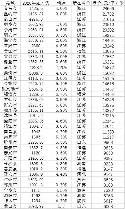 gdp算当地房价吗_GDP,工资,房价 江苏13市经济全面看