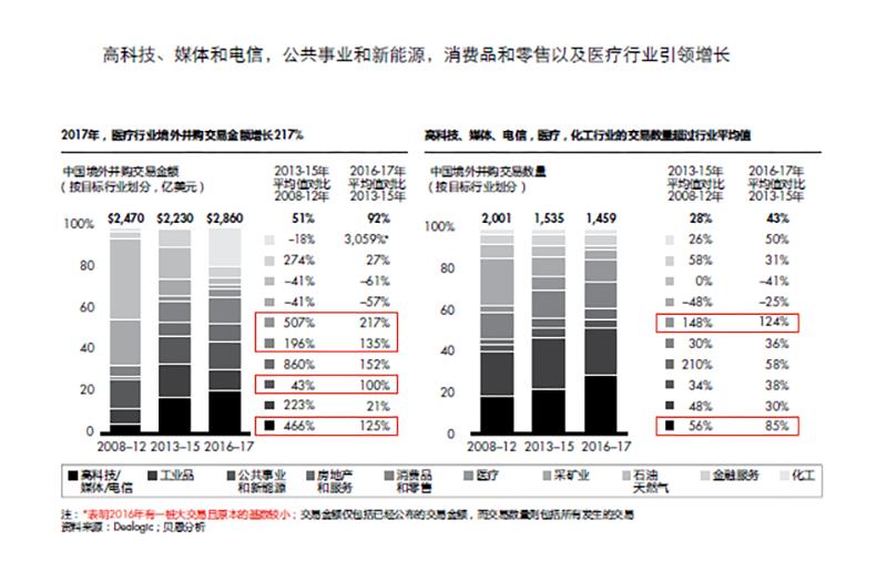 """中国企业境外并购仍有大量机会,将出现更多""""登山家"""""""