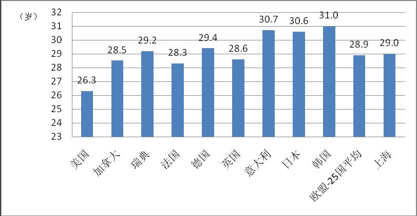 上海女性初婚年龄为29岁,高于很多西方国家