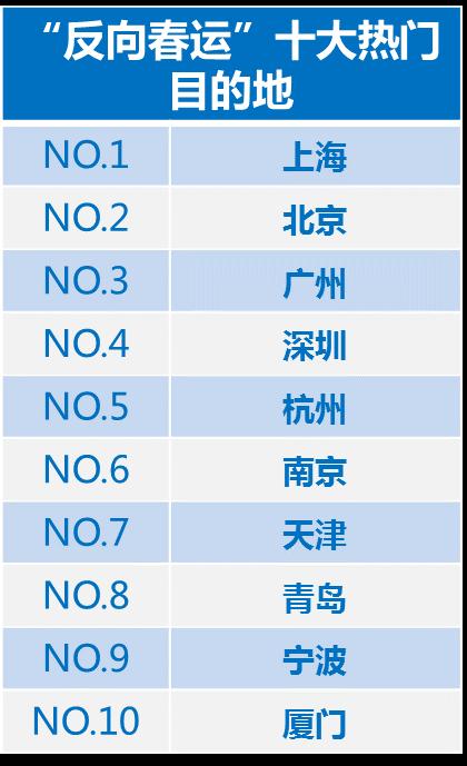 除夕前一周飞上海等地机票预订量同比增40%,价格低于高铁票